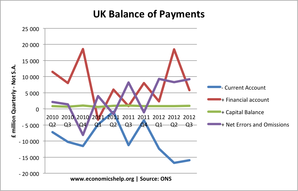 balance of payment Definition of balance of payments deficit: nouna situation in which a country imports more than it exports.
