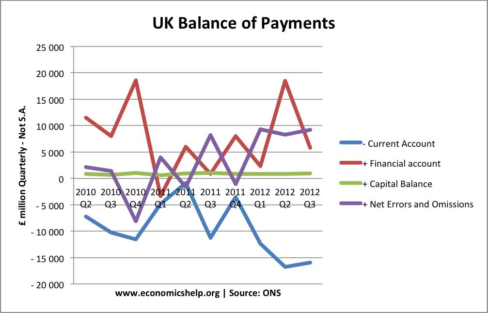 current-account-components-actual-2013