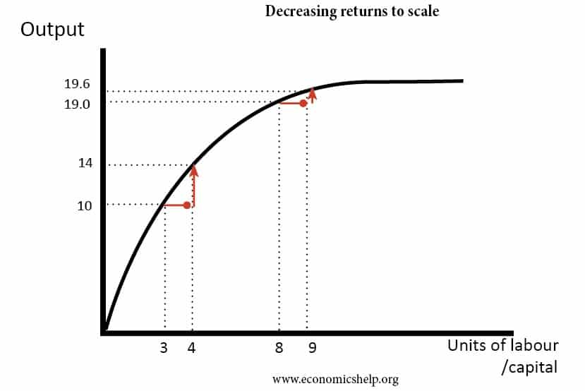 distinguish between returns to scale and returns to a factor