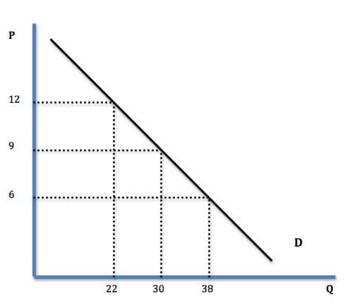 Examples of Demand Curve Demand-curve