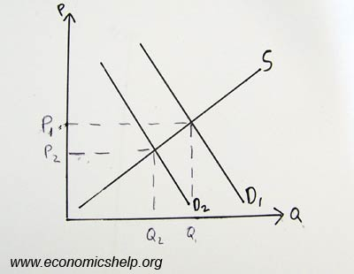 supply and demand simulation economics essay Supply and demand simulation the supply and demand simulation (uop, 2005) presented in the economics for business 1 class revolves around the supply and demand 1,339 words | 6 pages supply, demand and pricing.
