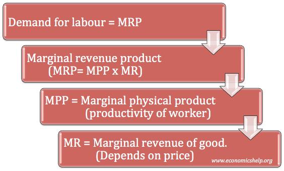 demand-for-labour-flow