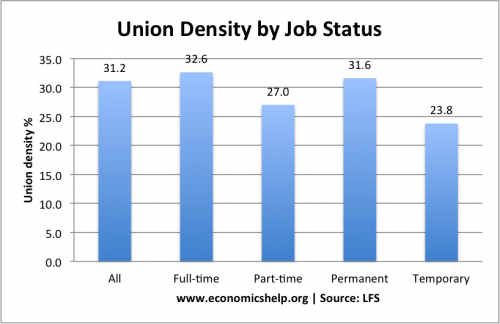 density-by-job-status-ft-pt
