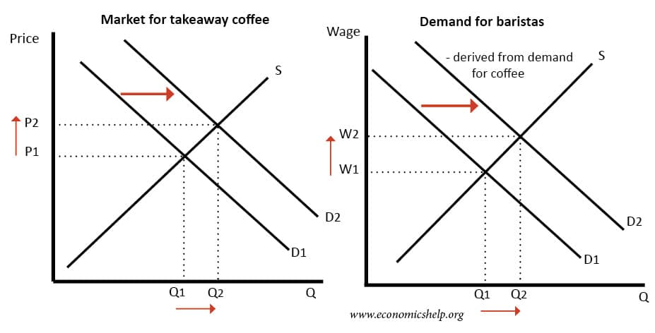 derived-demand-labour