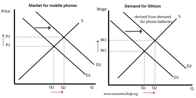 derived-demand-lithium
