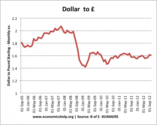 dollar-pound