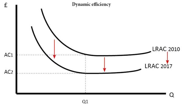 dynamic-efficiency