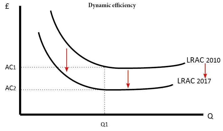 dynamic-efficiency