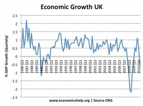 uk recession of economics help the lawson boom background to recession