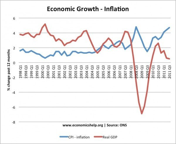 The Importance Of Inflation And GDP