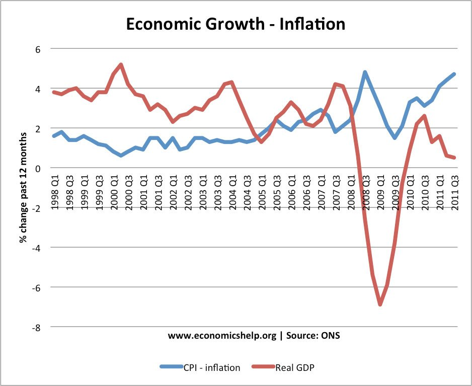 relationship between inflation and output growth