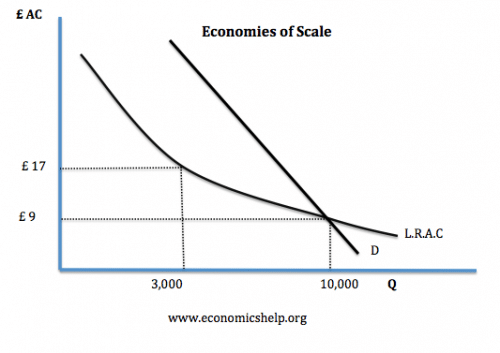econ-scale-natural-monopoly