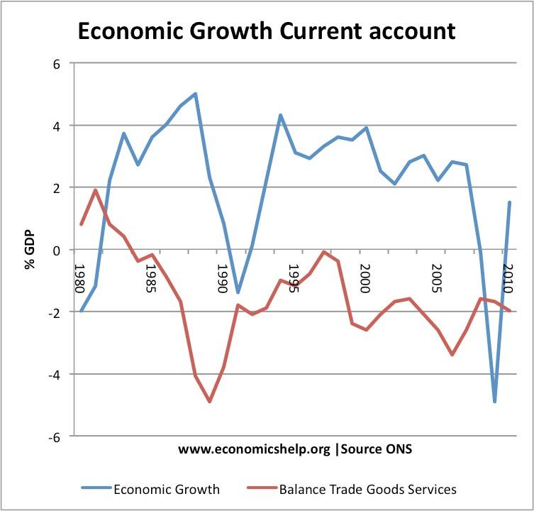 costs of economic growth economics help growth balance payments