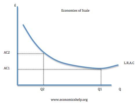 economiesofscale