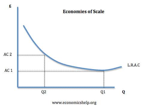barriers to entry economics help economies scale