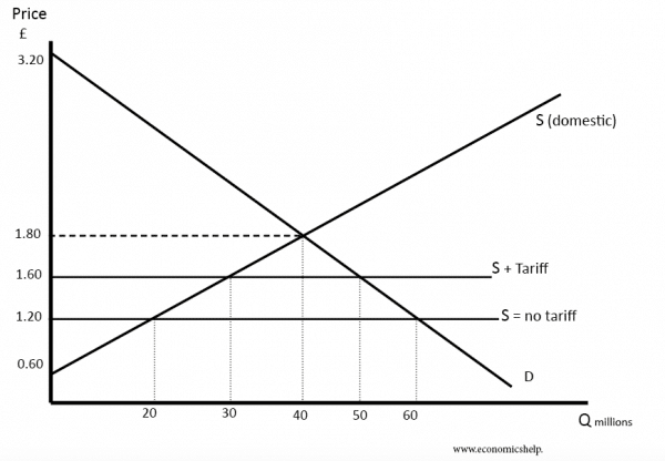 effect-of-tariffs-2