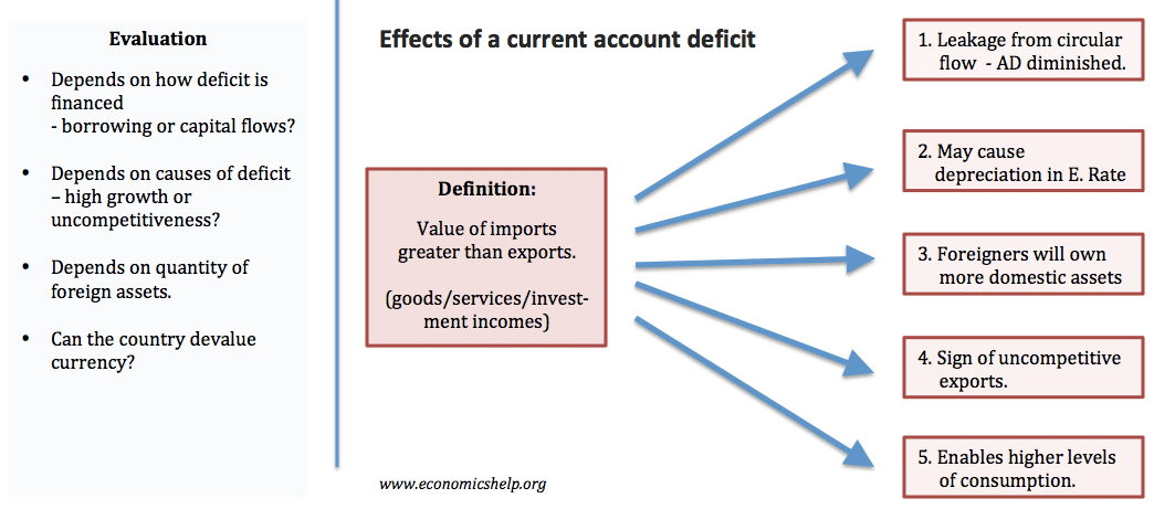 effects-current-account-deficit-flow