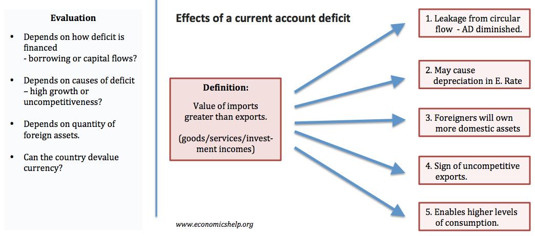 effects-current-account-deficit-flow