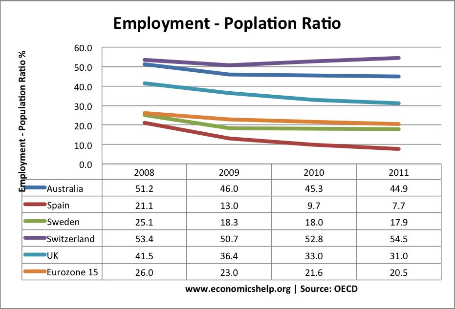 employment-population-ratio