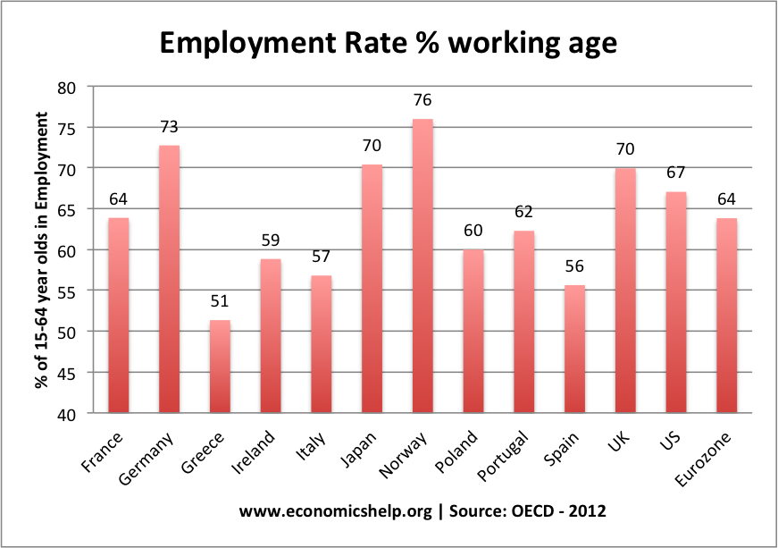Employment Rates – Population ratio