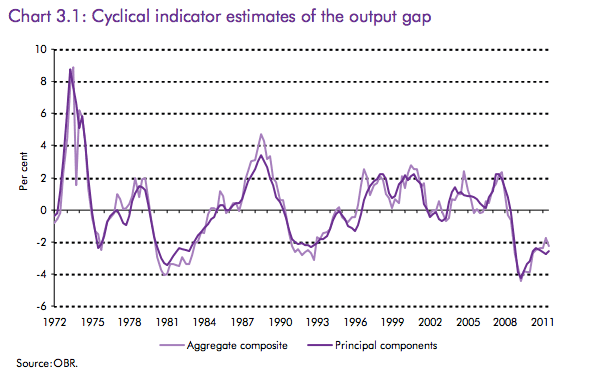estimates-output-gap