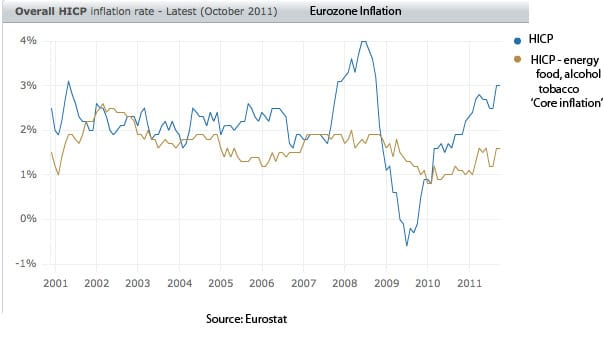 eu-core-inflation
