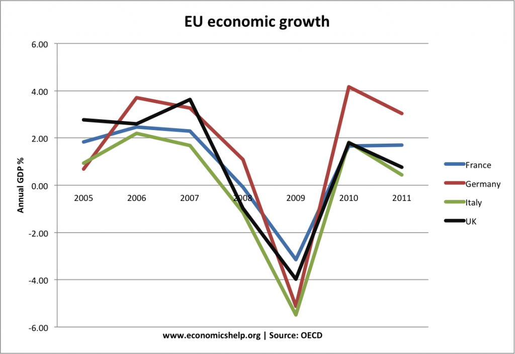 eu econ growth