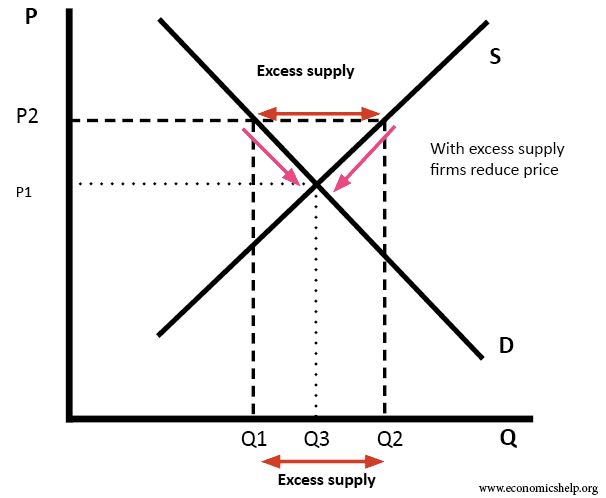 market equilibrium process analysis At this point, the equilibrium price (market price) is higher, and equilibrium quantity is higher also in this graph, demand is constant, and supply increases as the new supply curve (supply 2) has shown, the new curve is located on the right side of the original supply curve.