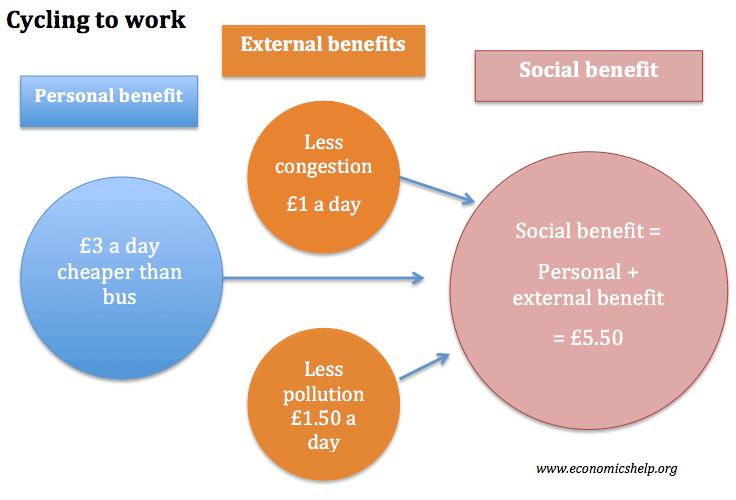 external-benefit