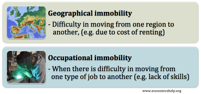factor-immobility