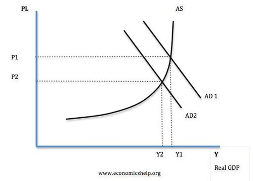 essays on aggregate demand and supply