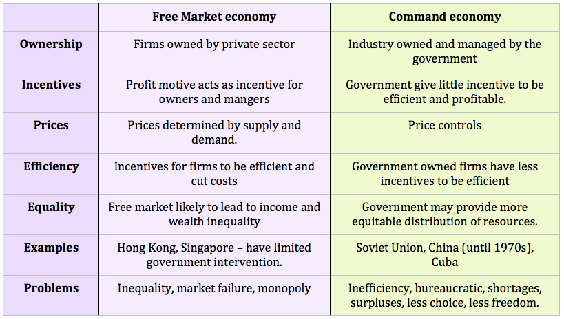 Transition from a Command Economy to a Market Economy