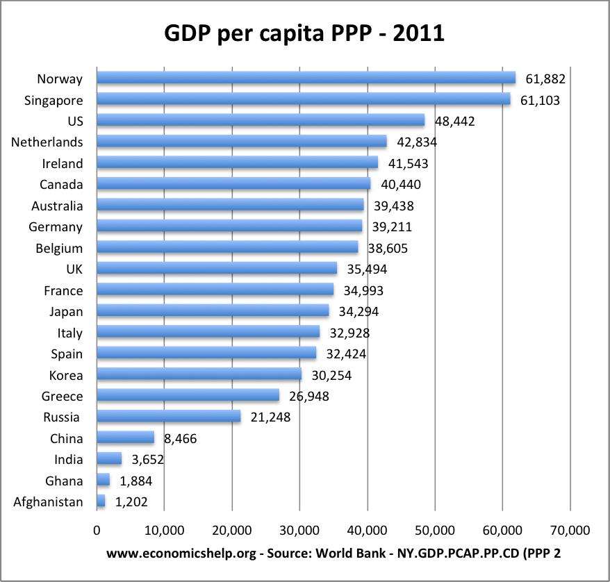 gdp-per-capita-ppp-2011