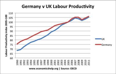 uk-productivity
