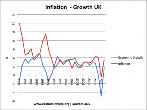 economic growth inflation and unemployment relationship