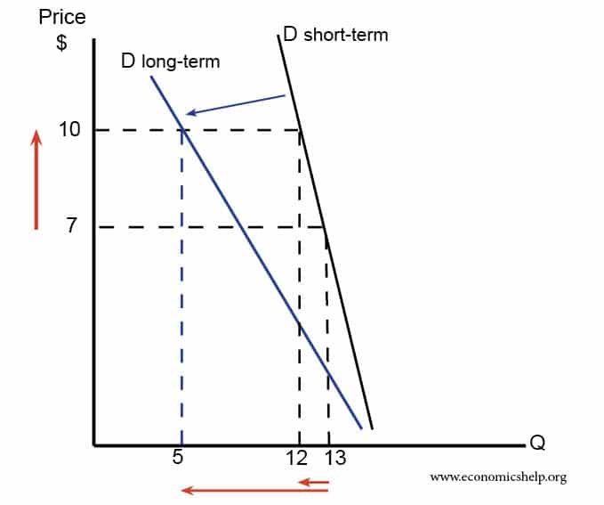 Price Elasticity Of Demand Short And Long Run Economics Help