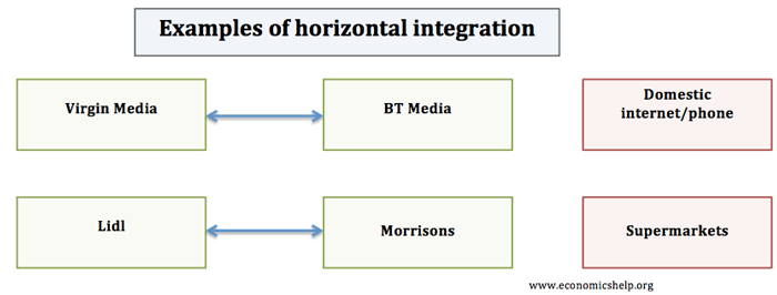 vertical in addition to horizontally integration definition