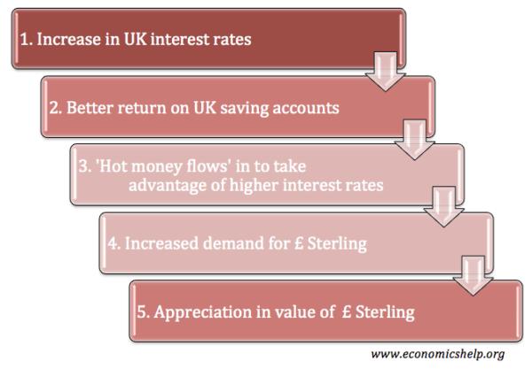 hot-money-flows