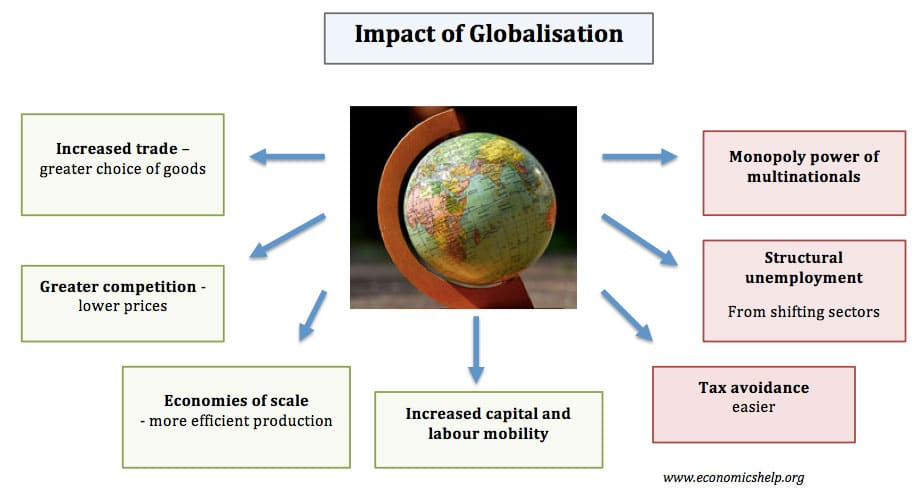 globalisation effects on trade Economic and cultural factors in globalisation, globalisation, global change, sose: geography, year 8, nsw in this chapter: international trade has expanded through the rise of globalisation.