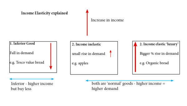 income-elasticity-explained