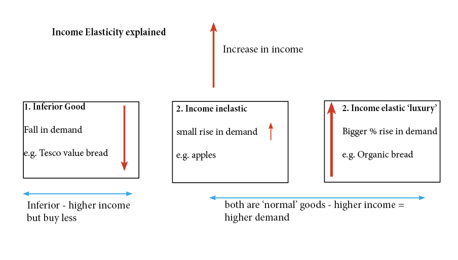 Income Elasticity Of Demand Yed Economics Help