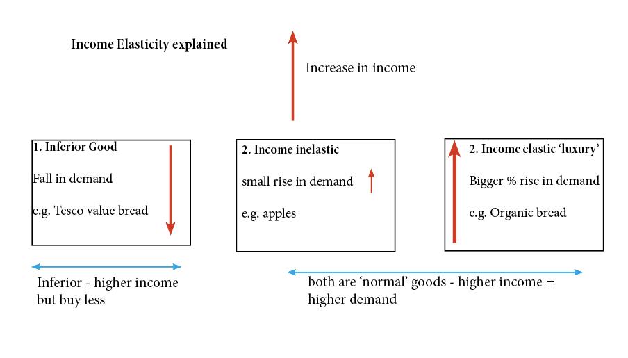 income-elasticity-explained