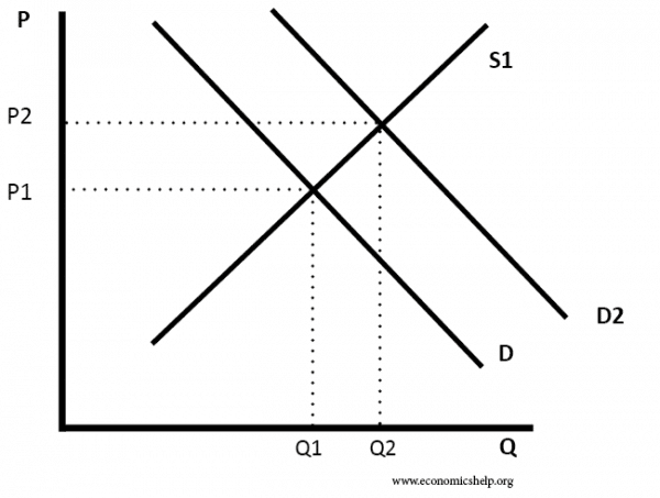 market equilibrium When you combine the supply and demand curves, there is a point where they intersect this point is called the market equilibrium the price at this intersection is the equilibrium price, and the quantity is the equilibrium quantity.