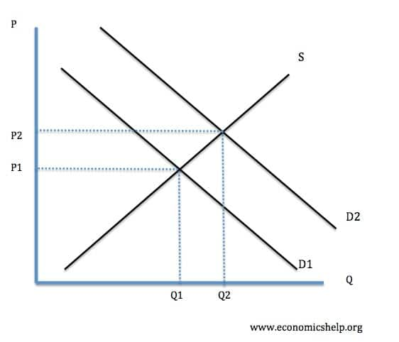 Factors affecting demand | Economics Help