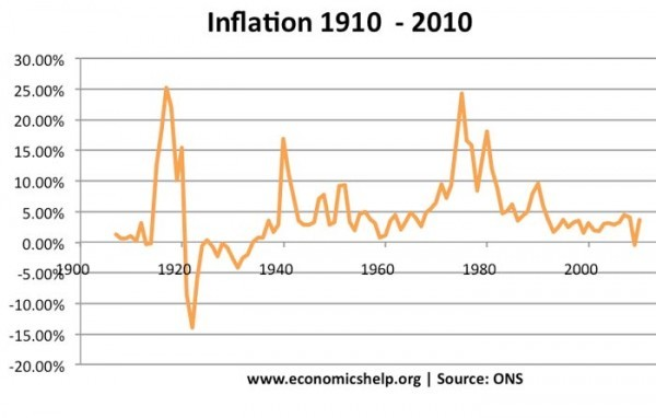 relationship between inflation and deflation of economy