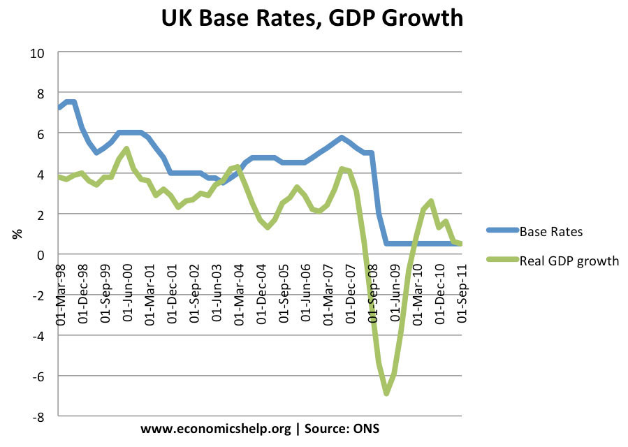 interest-rates-growth-last-4-years