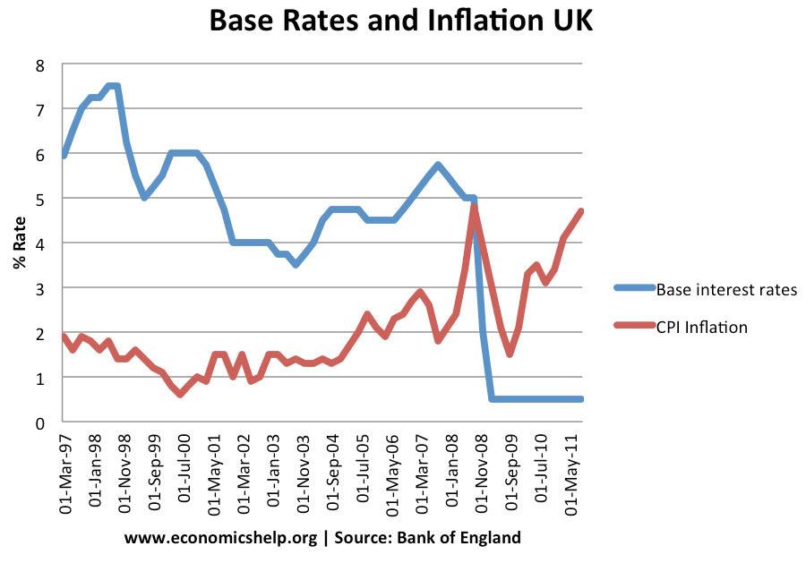 Key ECB interest rates