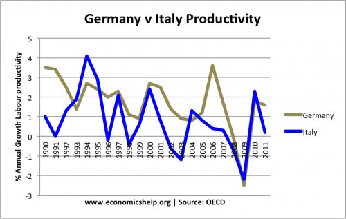 italy-germany-productivity