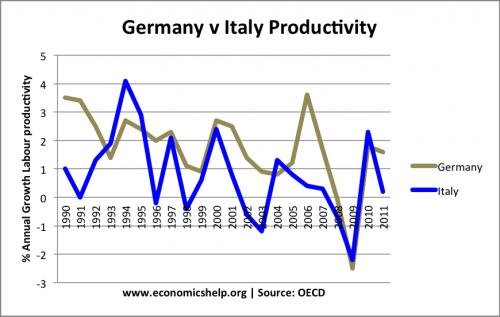 italy-germany-productivity