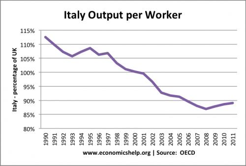 Italian Economic Decline